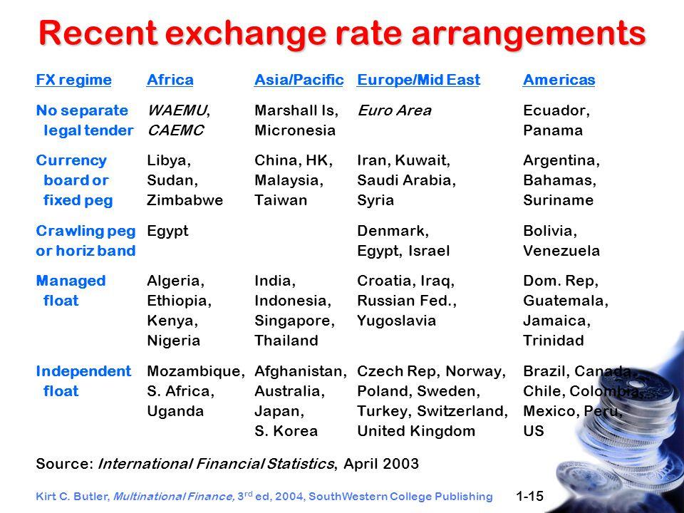 Kirt C. Butler, Multinational Finance, 3 rd ed, 2004, SouthWestern College Publishing 1-15 Recent exchange rate arrangements FX regimeAfricaAsia/Pacif