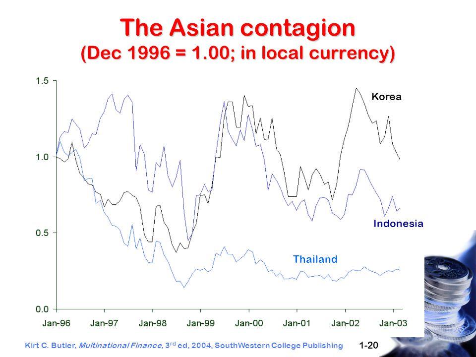 Kirt C. Butler, Multinational Finance, 3 rd ed, 2004, SouthWestern College Publishing 1-20 Thailand Korea Indonesia The Asian contagion (Dec 1996 = 1.