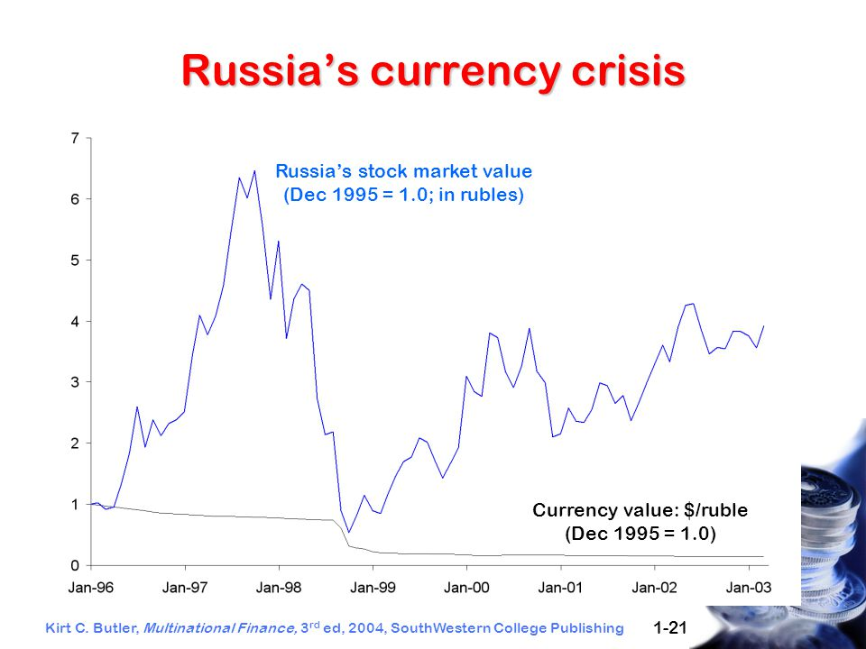 Kirt C. Butler, Multinational Finance, 3 rd ed, 2004, SouthWestern College Publishing 1-21 Russia's currency crisis Russia's stock market value (Dec 1