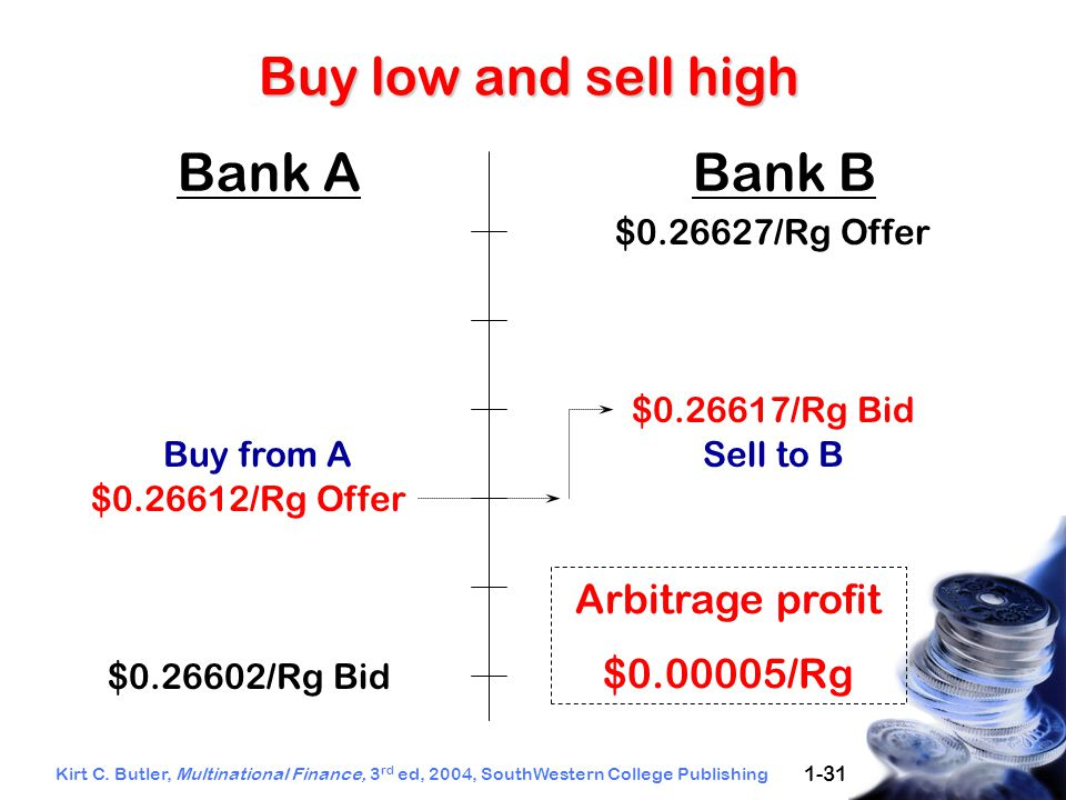 Kirt C. Butler, Multinational Finance, 3 rd ed, 2004, SouthWestern College Publishing 1-31 Buy low and sell high Bank ABank B $0.26627/Rg Offer $0.266