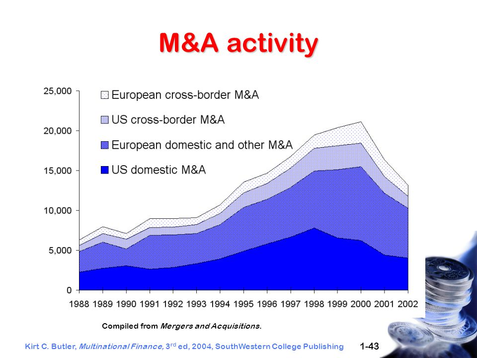 Kirt C. Butler, Multinational Finance, 3 rd ed, 2004, SouthWestern College Publishing 1-43 Compiled from Mergers and Acquisitions. M&A activity