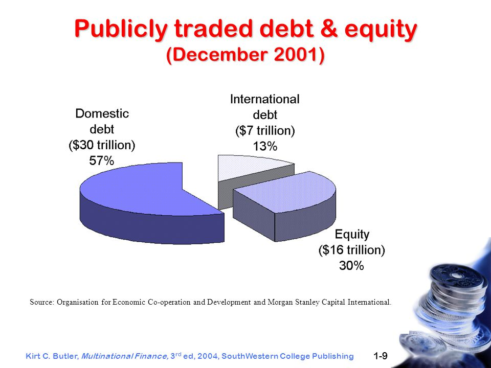 Kirt C. Butler, Multinational Finance, 3 rd ed, 2004, SouthWestern College Publishing 1-9 Publicly traded debt & equity (December 2001) Source: Organi