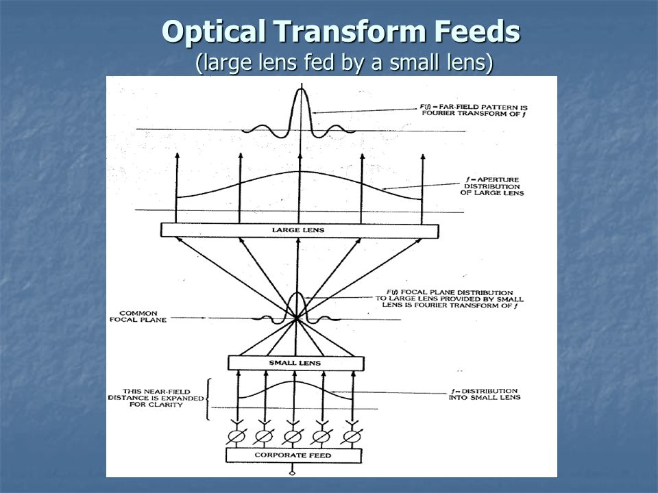 Optical Transform Feeds (large lens fed by a small lens)