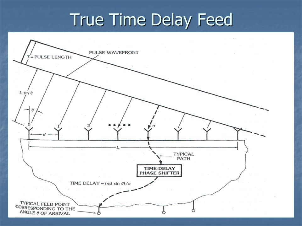 True Time Delay Feed