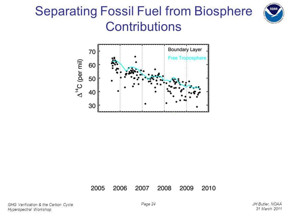 GHG Verification & the Carbon Cycle Hyperspectral Workshop JH Butler, NOAA 31 March 2011 Page 24 Separating Fossil Fuel from Biosphere Contributions