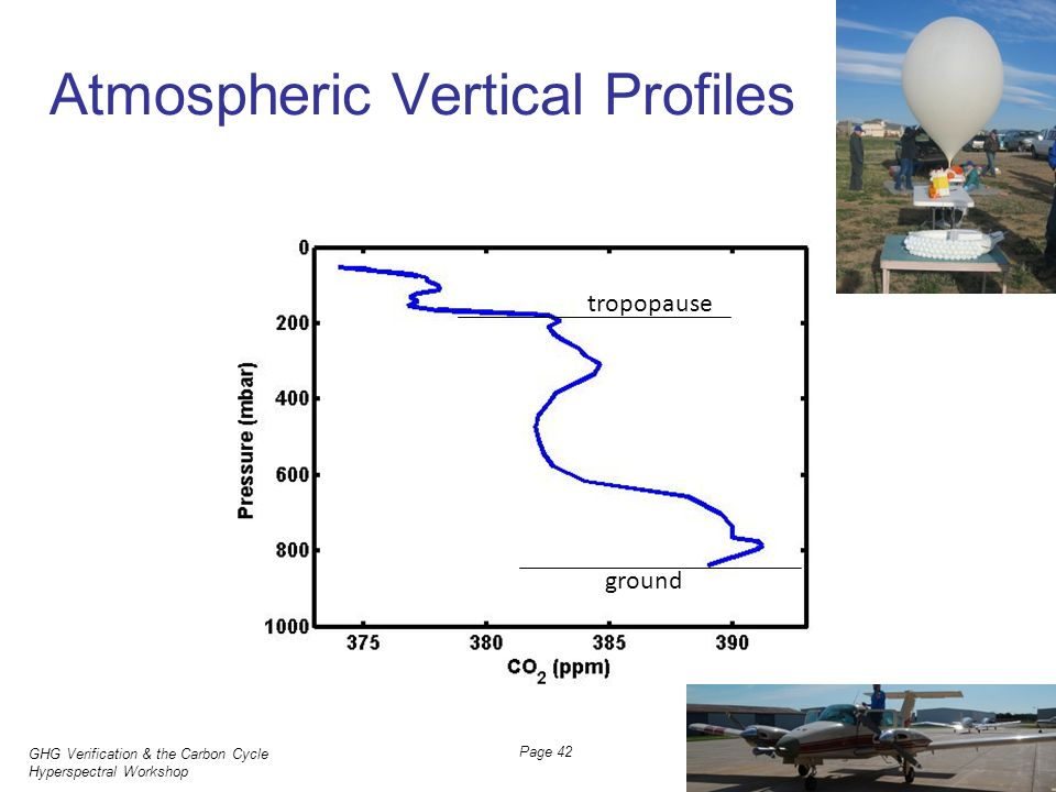 GHG Verification & the Carbon Cycle Hyperspectral Workshop JH Butler, NOAA 31 March 2011 Page 42 tropopause ground Atmospheric Vertical Profiles
