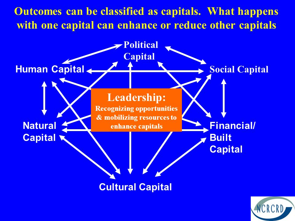 Human Capital education skills health values leadership The characteristics and potentials of individuals that are determined by the intersection of nature (genetics) and nurture (determined by interactions and environment)