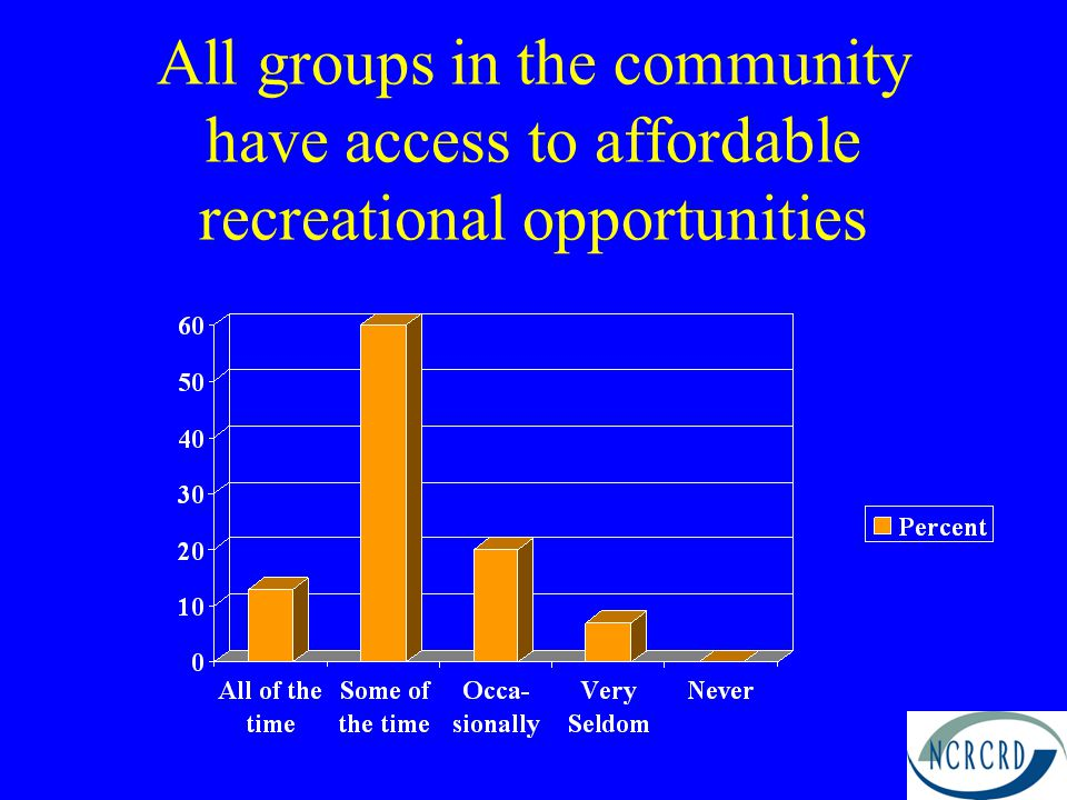 All groups in the community have access to affordable recreational opportunities