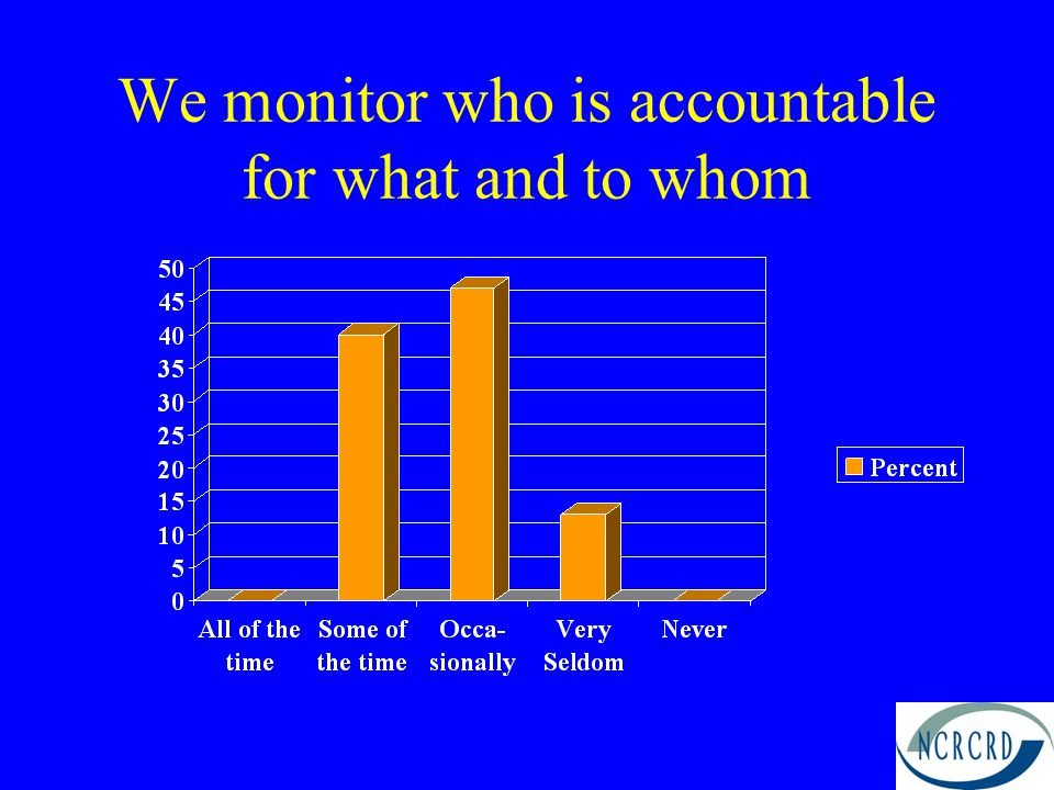 We monitor who is accountable for what and to whom