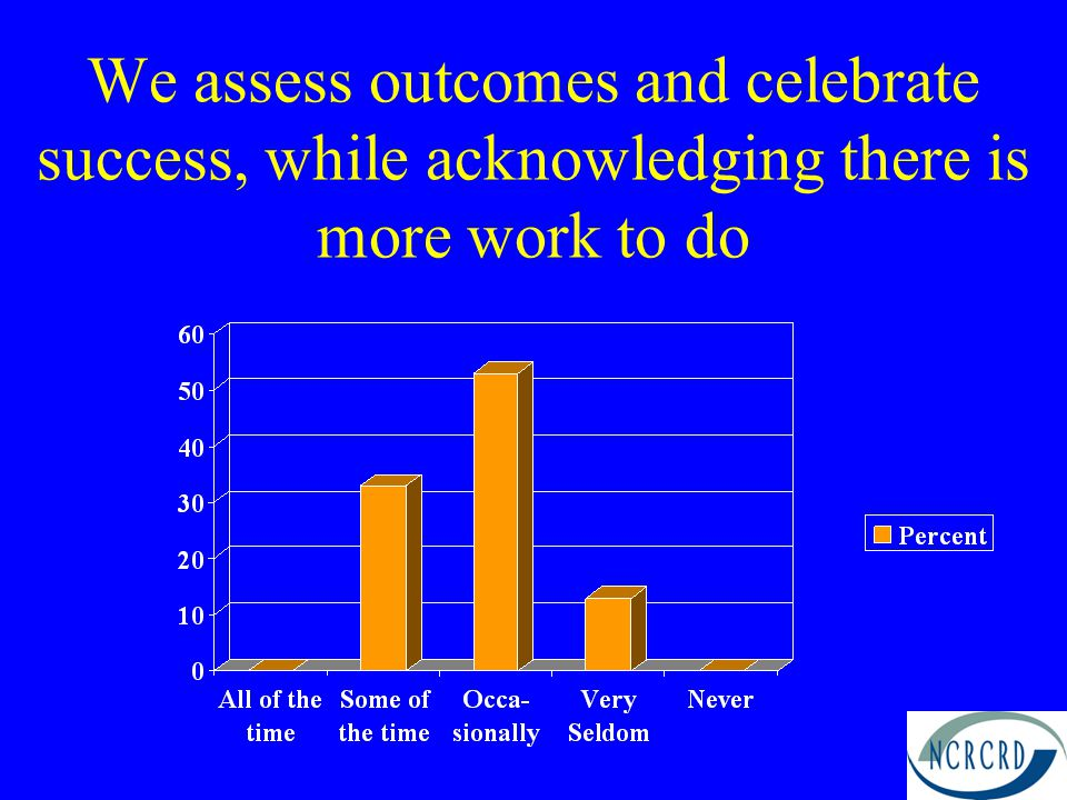 We assess outcomes and celebrate success, while acknowledging there is more work to do