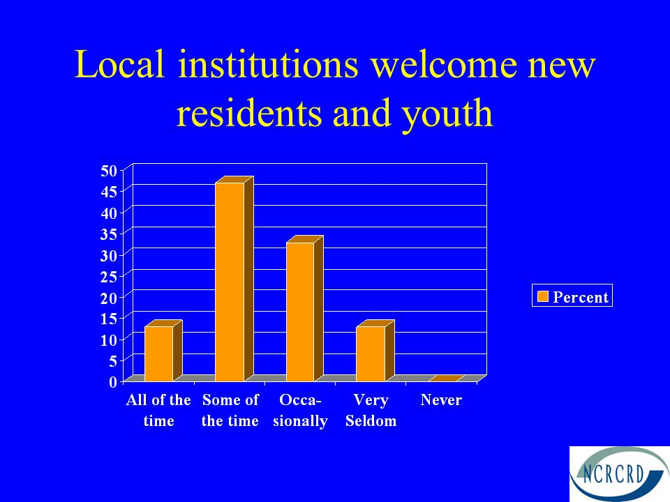 Local institutions welcome new residents and youth