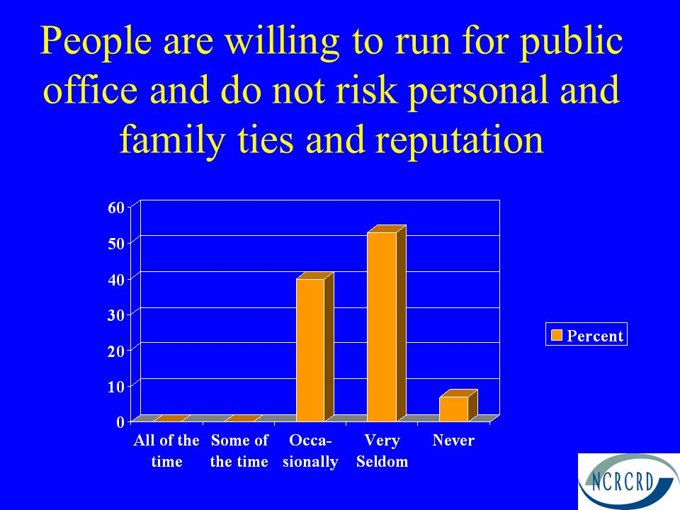 People are willing to run for public office and do not risk personal and family ties and reputation
