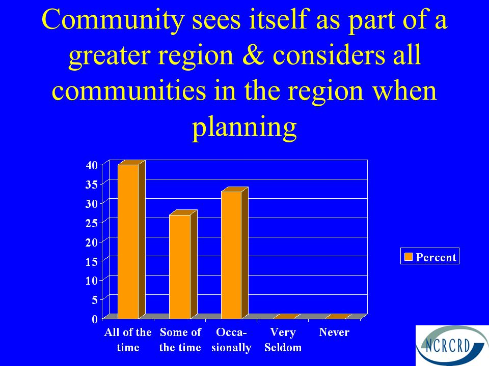 Community sees itself as part of a greater region & considers all communities in the region when planning