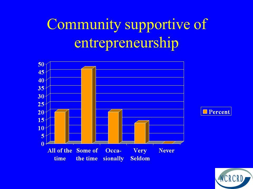 Community supportive of entrepreneurship