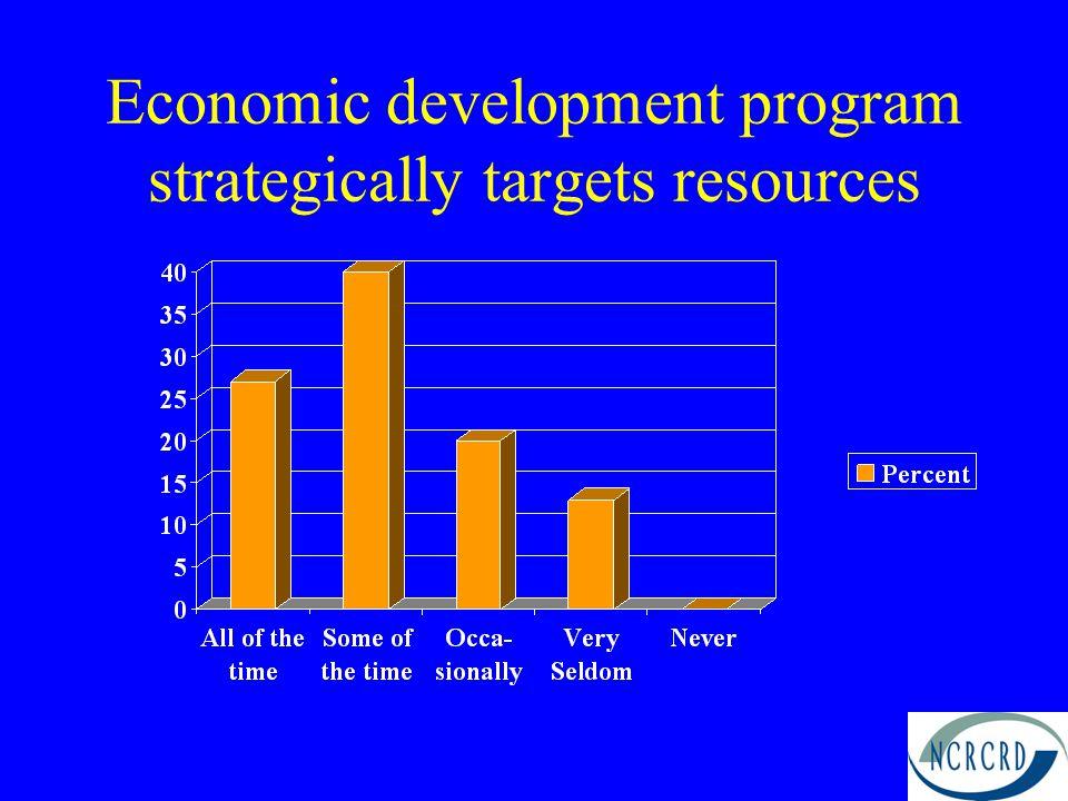 Economic development program strategically targets resources