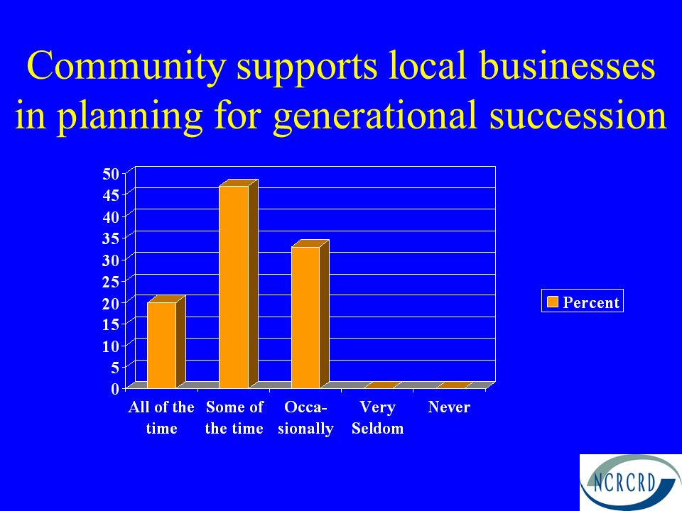Community supports local businesses in planning for generational succession