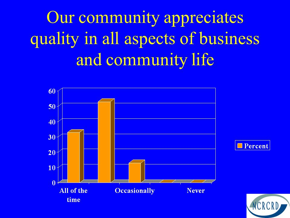 Our community appreciates quality in all aspects of business and community life