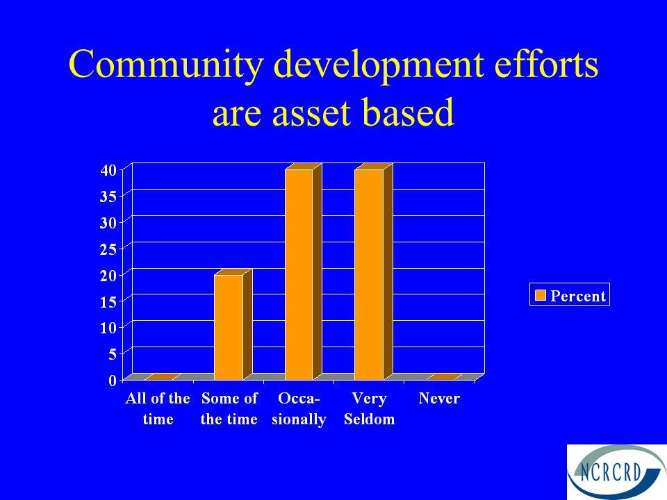Community development efforts are asset based