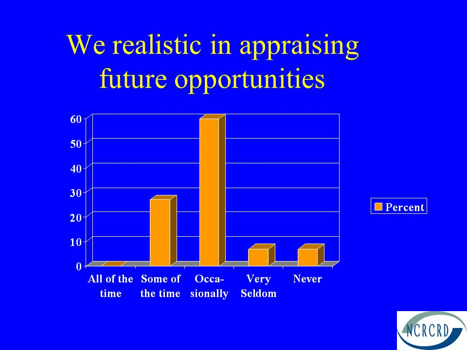 We realistic in appraising future opportunities