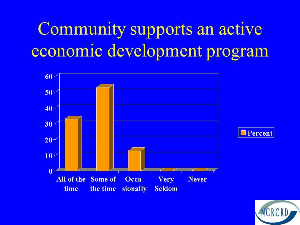 Community supports an active economic development program
