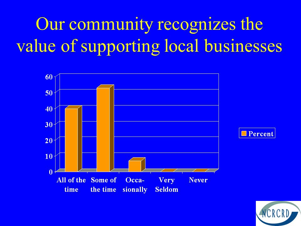 Our community recognizes the value of supporting local businesses