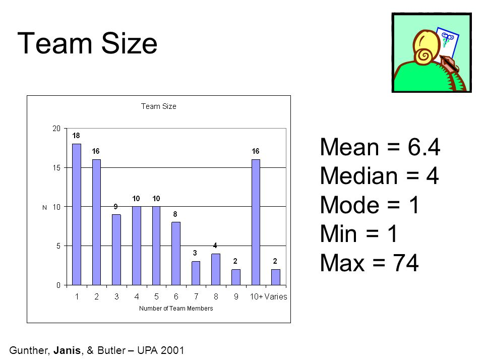 Team Size Mean = 6.4 Median = 4 Mode = 1 Min = 1 Max = 74 Gunther, Janis, & Butler – UPA 2001