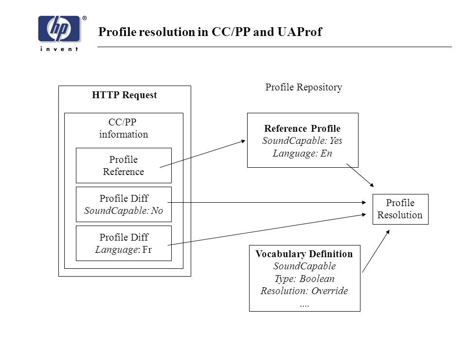 Profile resolution in CC/PP and UAProf Profile Diff SoundCapable: No Profile Diff Language: Fr CC/PP information Reference Profile SoundCapable: Yes Language: En Profile Repository Profile Reference HTTP Request Vocabulary Definition SoundCapable Type: Boolean Resolution: Override....
