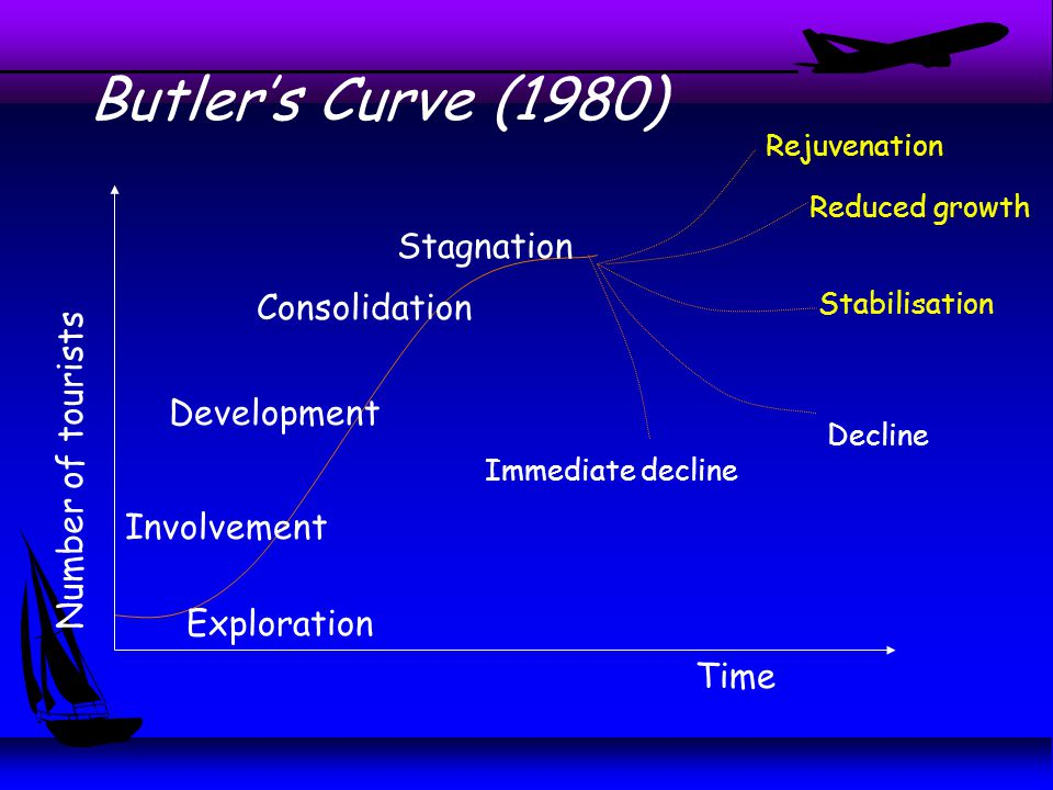Butler's Curve (1980) Stabilisation Time Number of tourists Exploration Involvement Development Immediate decline Decline Consolidation Stagnation Reduced growth Rejuvenation