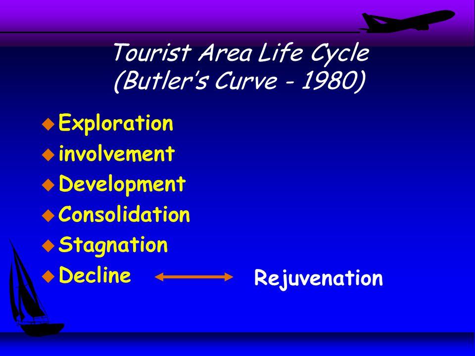 Tourist Area Life Cycle (Butler's Curve - 1980) u Exploration u involvement u Development u Consolidation u Stagnation u Decline Rejuvenation