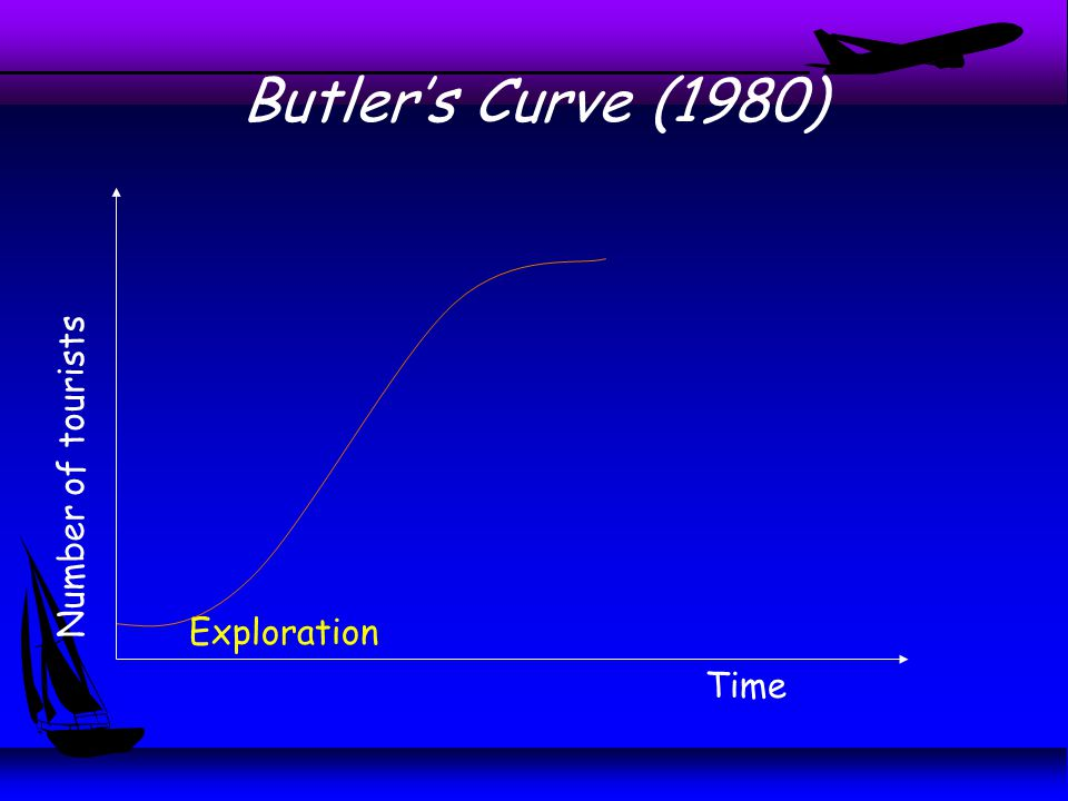 Butler's Curve (1980) Time Number of tourists Exploration