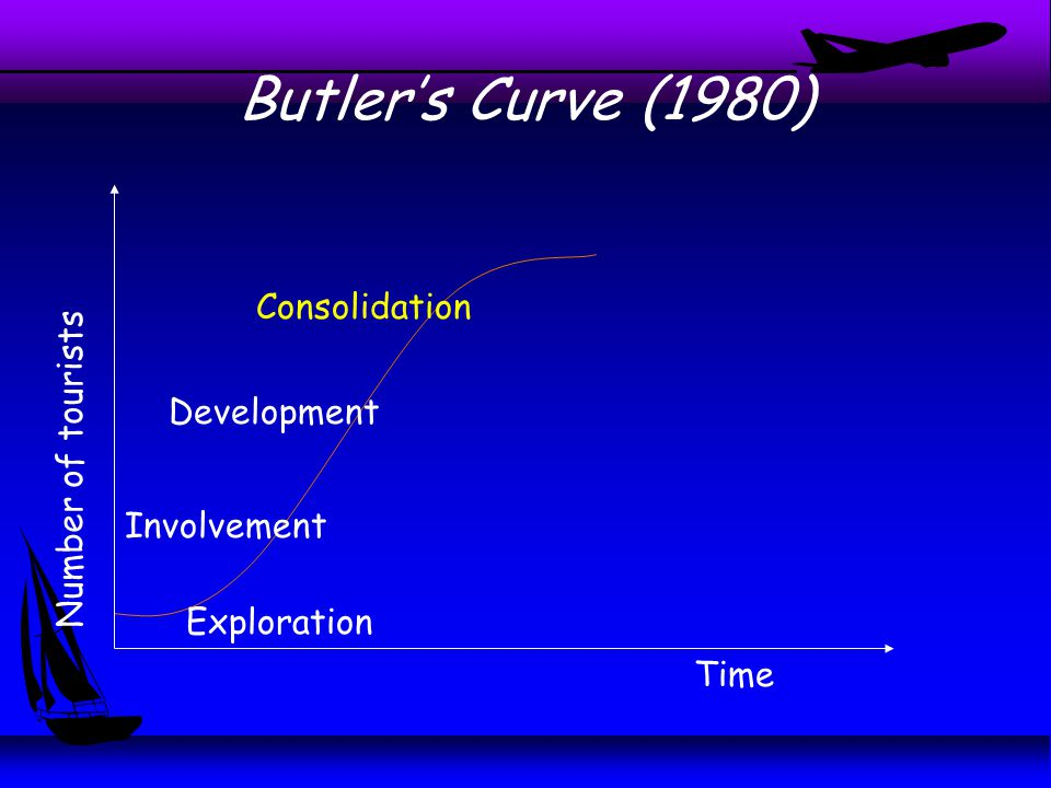 Butler's Curve (1980) Time Number of tourists Exploration Involvement Development Consolidation