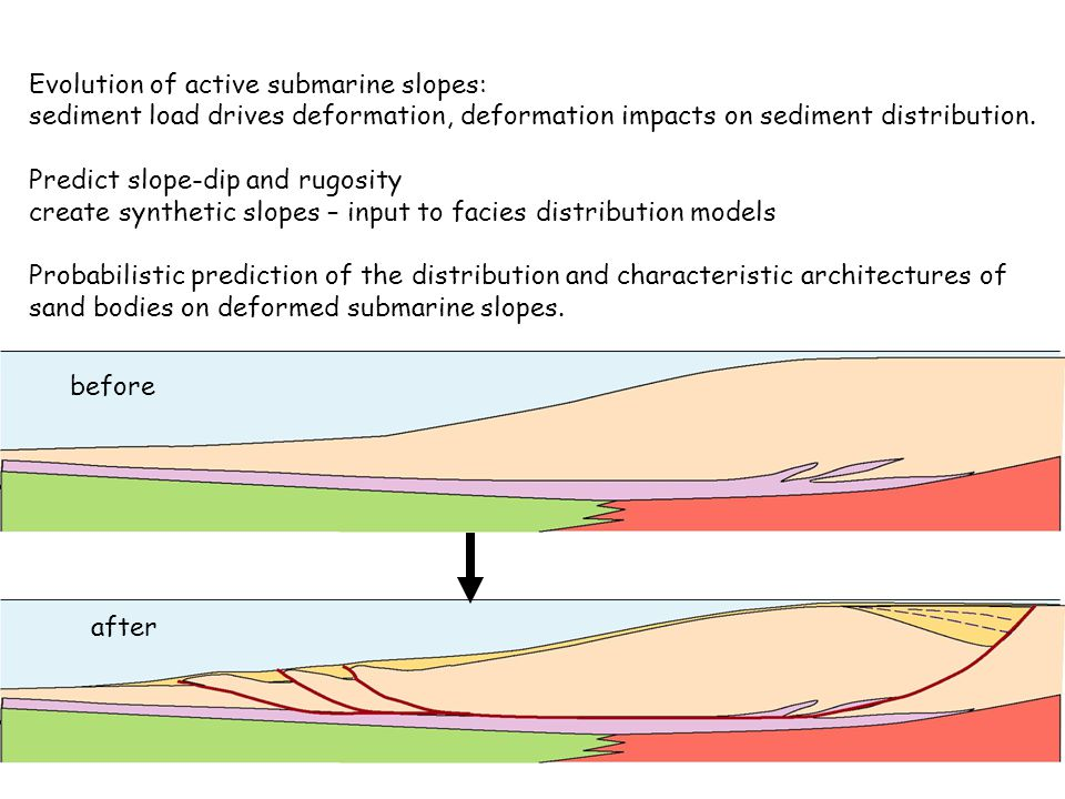 Evolution of active submarine slopes: sediment load drives deformation, deformation impacts on sediment distribution. Predict slope-dip and rugosity c