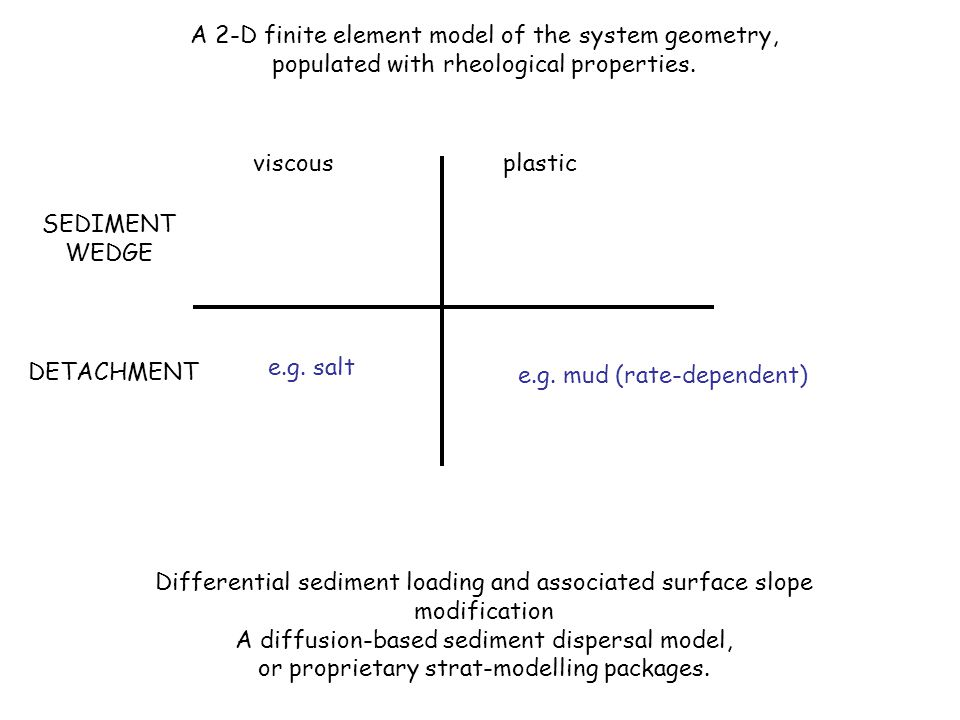 A 2-D finite element model of the system geometry, populated with rheological properties.