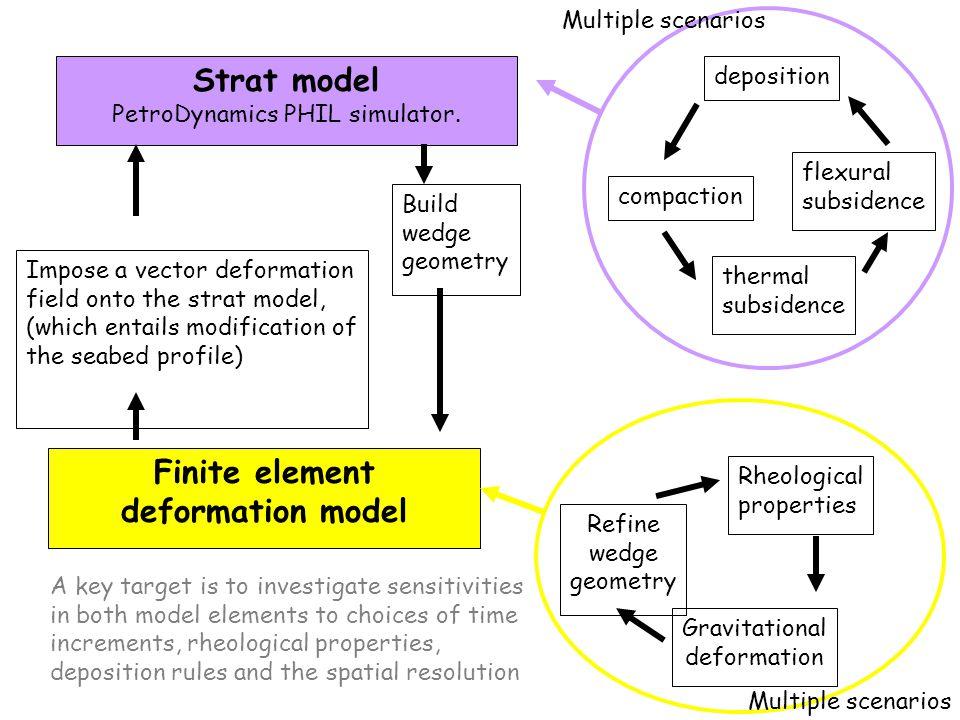Strat model PetroDynamics PHIL simulator. Build wedge geometry deposition flexural subsidence compaction Rheological properties Finite element deforma
