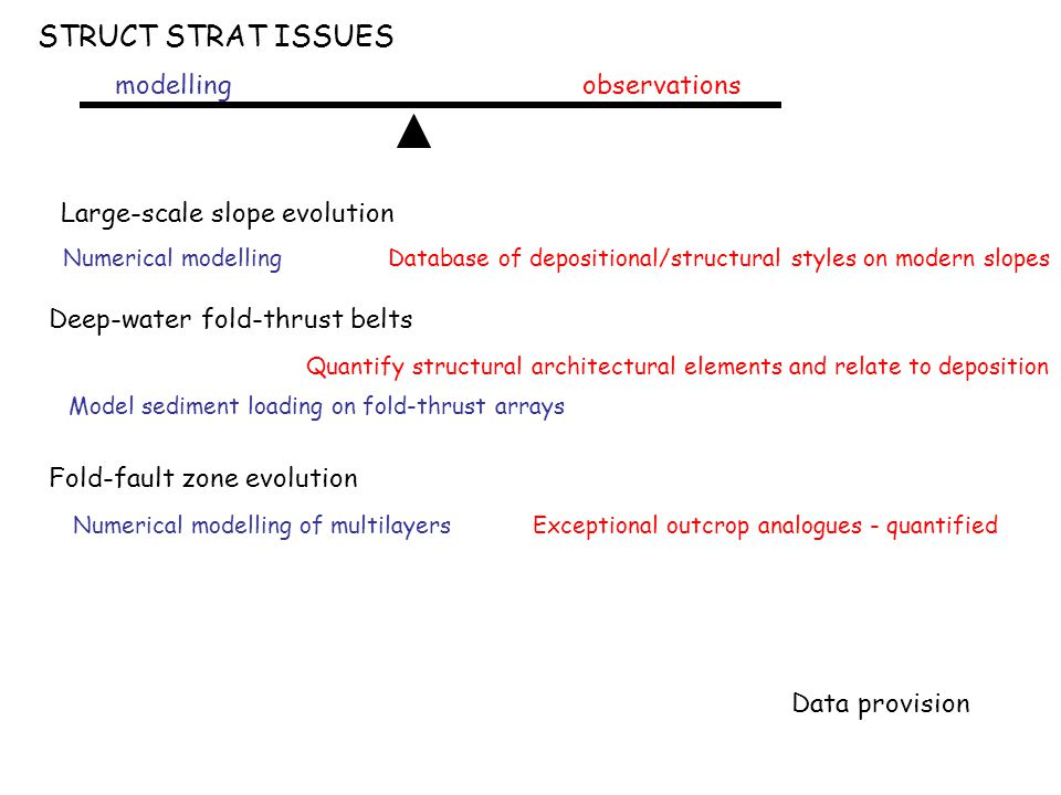 STRUCT STRAT ISSUES Large-scale slope evolution Numerical modelling Database of depositional/structural styles on modern slopes Deep-water fold-thrust belts Model sediment loading on fold-thrust arrays Quantify structural architectural elements and relate to deposition Data provision Fold-fault zone evolution Exceptional outcrop analogues - quantifiedNumerical modelling of multilayers modellingobservations