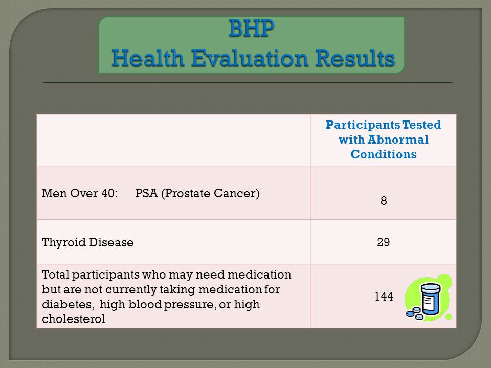 Participants Tested with Abnormal Conditions Men Over 40: PSA (Prostate Cancer) 8 Thyroid Disease29 Total participants who may need medication but are not currently taking medication for diabetes, high blood pressure, or high cholesterol 144