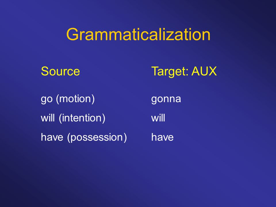 Grammaticalization SourceTarget: AUX go (motion)gonna will (intention)will have (possession)have