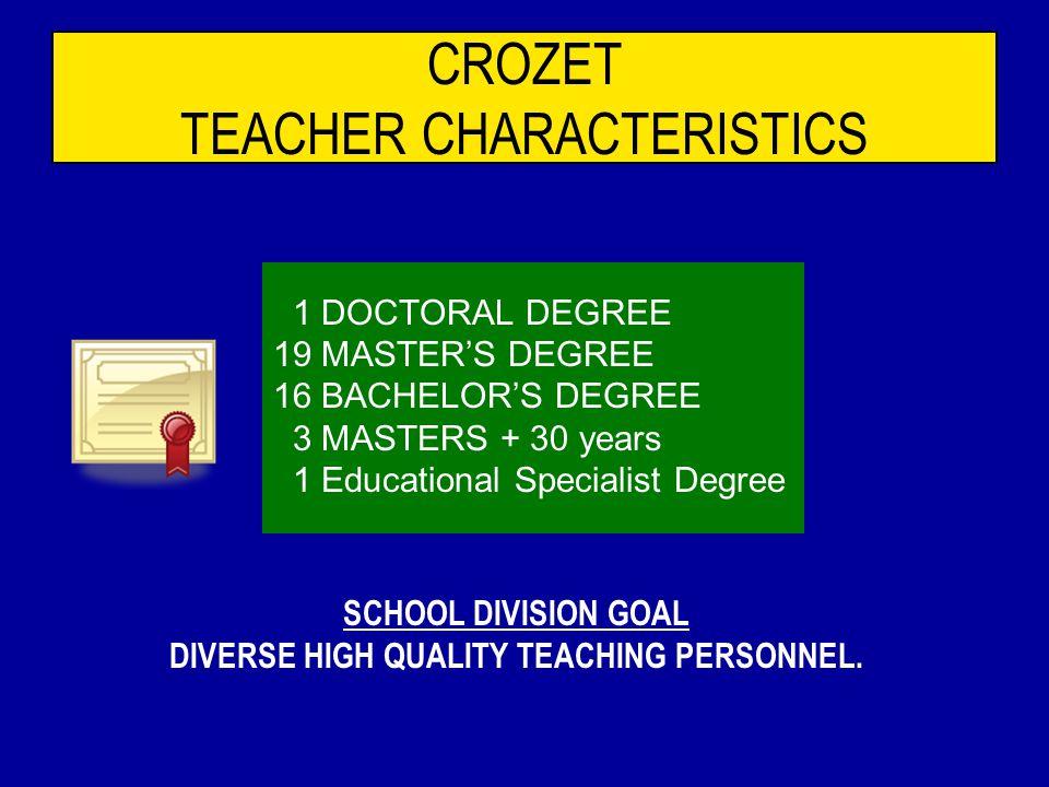 CROZET SUPPORT STAFF 7 TEACHING ASSISTANTS 5 REGULAR EDUCATION TAs 2 SPECIAL EDUCATION TAs 2 OFFICE ASSOCIATES 1 NURSE 4 CUSTODIANS 6 BUS DRIVERS 4 CAFETERIA STAFF