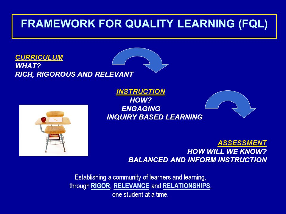 CROZET Soaring to Success! FQL TPA PLC School Improvement Feeder Pattern Improvement Strategic Plan