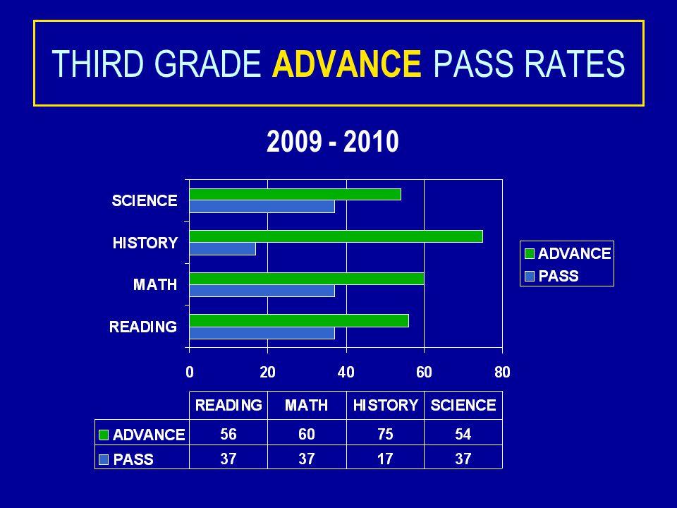 THIRD GRADE PASS RATES