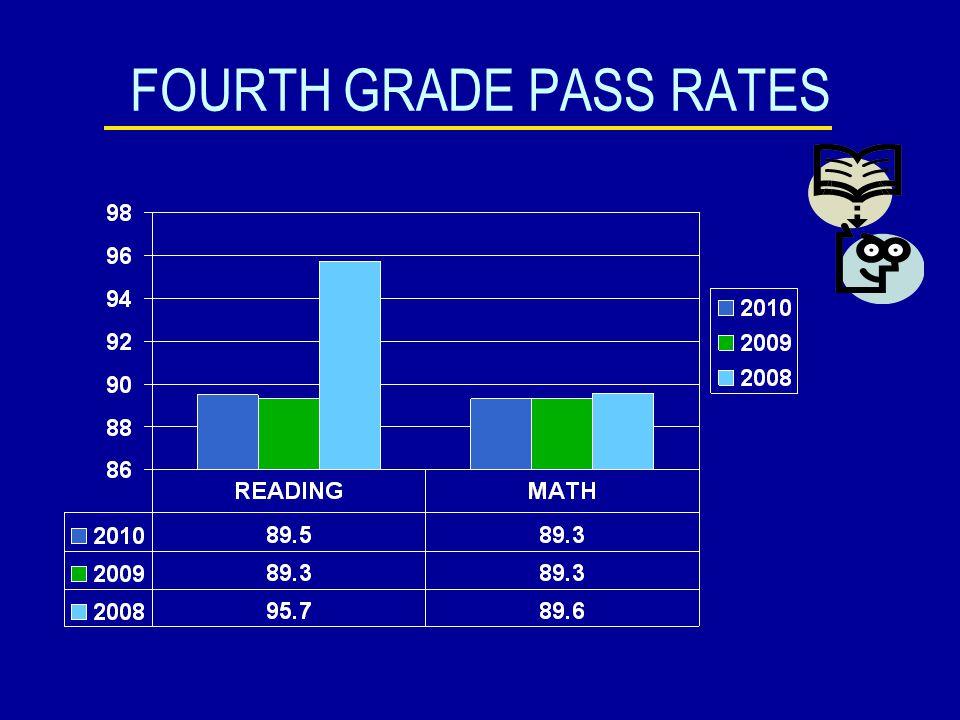 THIRD GRADE ADVANCE PASS RATES 2009 - 2010