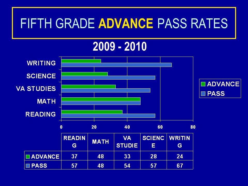FIFTH GRADE PASS RATES