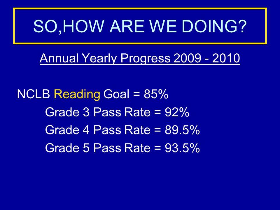 2009 - 2010 STUDENT GROUPS MATH PASS RATES