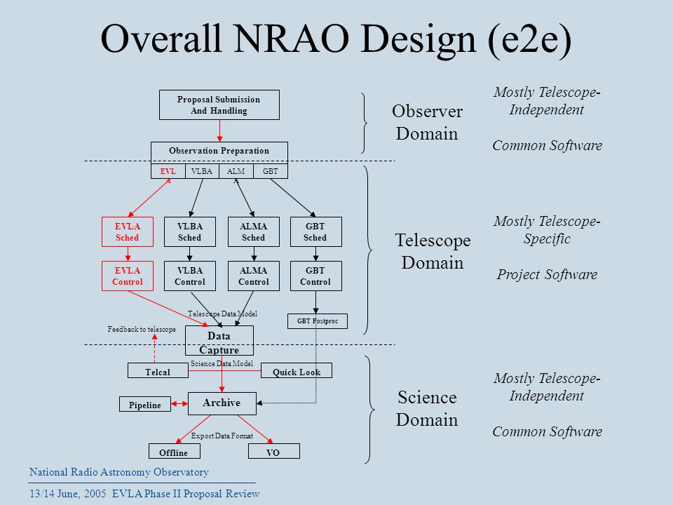 National Radio Astronomy Observatory 13/14 June, 2005 EVLA Phase II Proposal Review Overall NRAO Design (e2e) Telescope Data Model Export Data Format