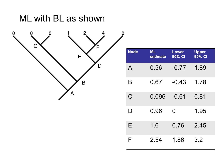 NodeML estimate Lower 95% CI Upper 95% CI A0.56-0.771.89 B0.67-0.431.78 C0.096-0.610.81 D0.9601.95 E1.60.762.45 F2.541.863.2 A B C D E F