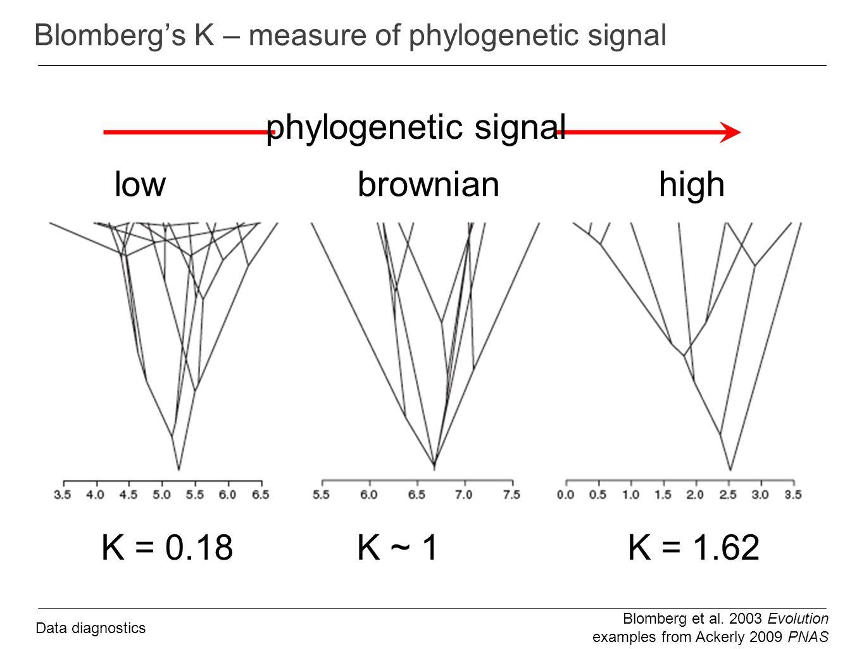 Blomberg's K – measure of phylogenetic signal Blomberg et al.