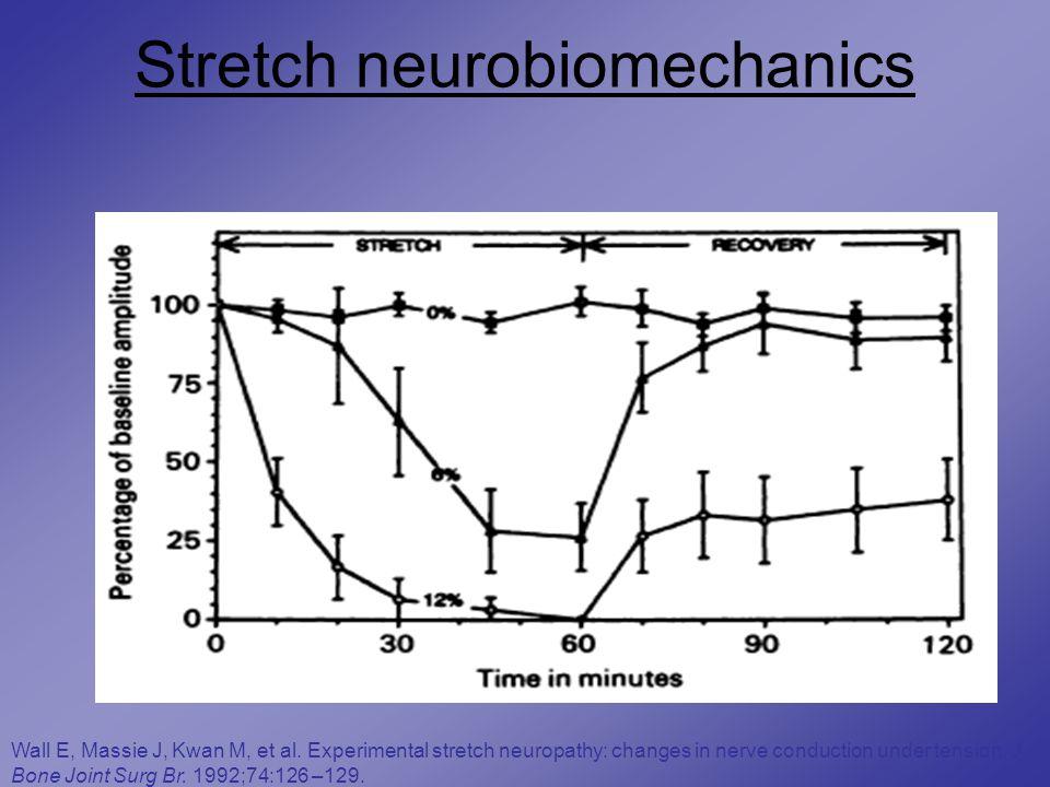 Stretch neurobiomechanics Wall E, Massie J, Kwan M, et al.
