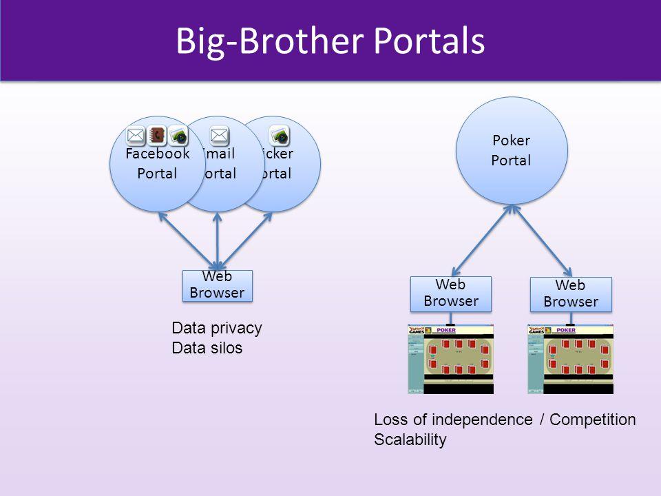 Big-Brother Portals Flicker Portal Email Portal Web Browser Web Browser Facebook Portal Poker Portal Poker Portal Web Browser Web Browser Web Browser Web Browser Loss of independence / Competition Scalability Data privacy Data silos