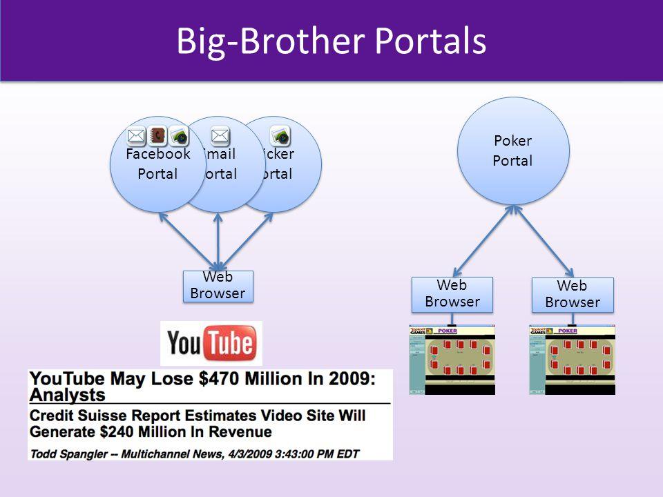 Big-Brother Portals Flicker Portal Email Portal Web Browser Web Browser Facebook Portal Poker Portal Poker Portal Web Browser Web Browser Web Browser Web Browser
