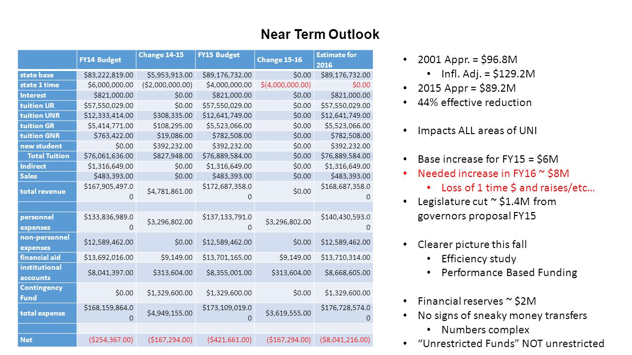 Near Term Outlook FY14 Budget Change 14-15 FY15 Budget Change 15-16 Estimate for 2016 state base$83,222,819.00$5,953,913.00$89,176,732.00$0.00$89,176,732.00 state 1 time$6,000,000.00($2,000,000.00)$4,000,000.00$(4,000,000.00)$0.00 Interest$821,000.00$0.00$821,000.00$0.00$821,000.00 tuition UR$57,550,029.00$0.00$57,550,029.00$0.00$57,550,029.00 tuition UNR$12,333,414.00$308,335.00$12,641,749.00$0.00$12,641,749.00 tuition GR$5,414,771.00$108,295.00$5,523,066.00$0.00$5,523,066.00 tuition GNR$763,422.00$19,086.00$782,508.00$0.00$782,508.00 new student$0.00$392,232.00 $0.00$392,232.00 Total Tuition$76,061,636.00$827,948.00$76,889,584.00$0.00$76,889,584.00 Indirect$1,316,649.00$0.00$1,316,649.00$0.00$1,316,649.00 Sales$483,393.00$0.00$483,393.00$0.00$483,393.00 total revenue $167,905,497.0 0 $4,781,861.00 $172,687,358.0 0 $0.00 $168,687,358.0 0 personnel expenses $133,836,989.0 0 $3,296,802.00 $137,133,791.0 0 $3,296,802.00 $140,430,593.0 0 non-personnel expenses $12,589,462.00$0.00$12,589,462.00$0.00$12,589,462.00 financial aid$13,692,016.00$9,149.00$13,701,165.00$9,149.00$13,710,314.00 institutional accounts $8,041,397.00$313,604.00$8,355,001.00$313,604.00$8,668,605.00 Contingency Fund $0.00$1,329,600.00 $0.00$1,329,600.00 total expense $168,159,864.0 0 $4,949,155.00 $173,109,019.0 0 $3,619,555.00 $176,728,574.0 0 Net($254,367.00)($167,294.00)($421,661.00)($167,294.00)($8,041,216.00) 2001 Appr.
